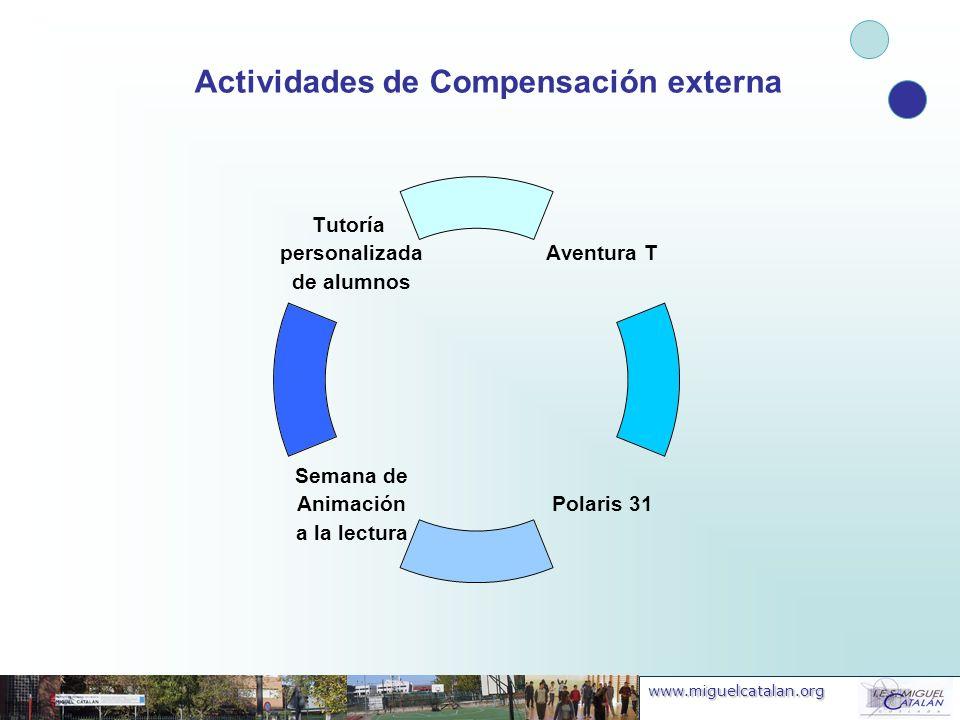 Actividades de Compensación externa