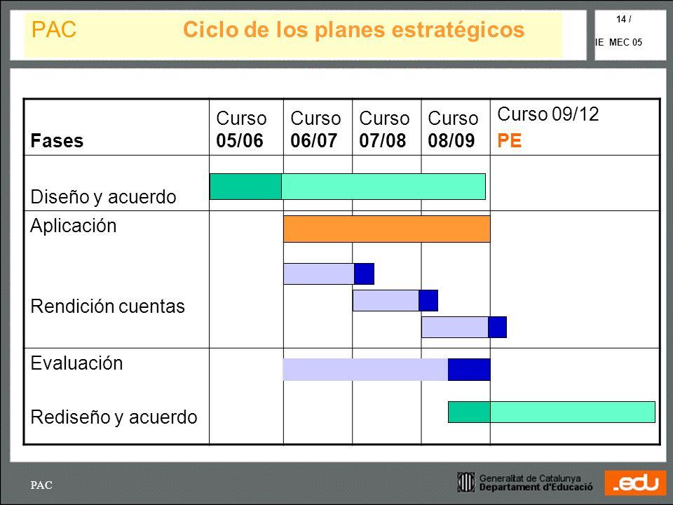 PAC Ciclo de los planes estratégicos