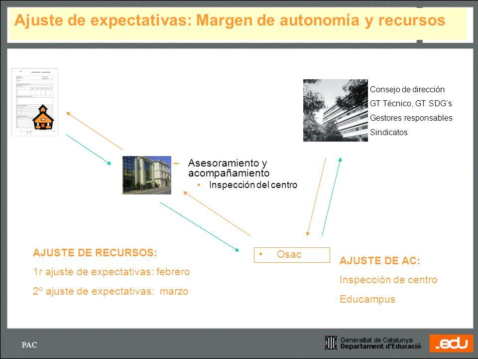 Ajuste de expectativas: Margen de autonomía y recursos