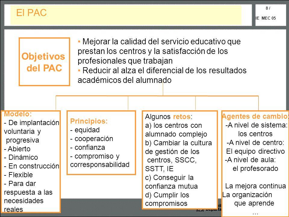 El PAC Objetivos del PAC