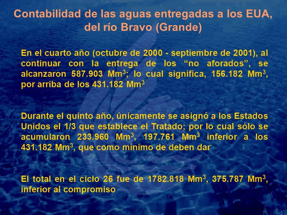 Contabilidad de las aguas entregadas a los EUA, del río Bravo (Grande)