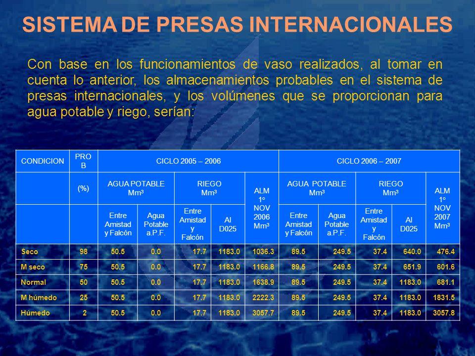 SISTEMA DE PRESAS INTERNACIONALES
