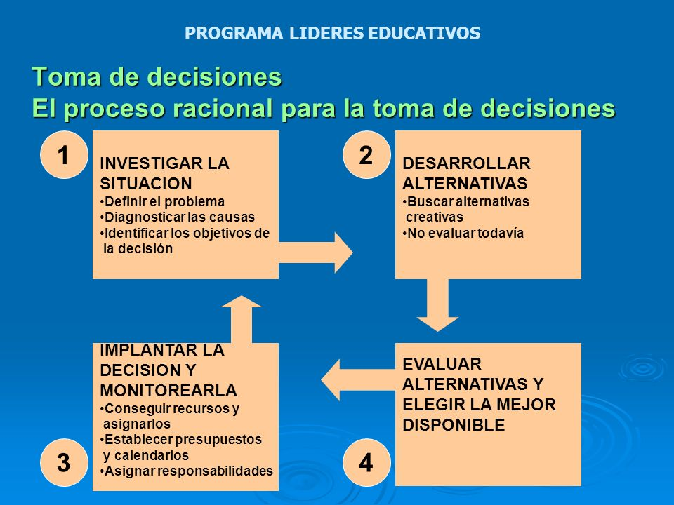 Toma de decisiones El proceso racional para la toma de decisiones