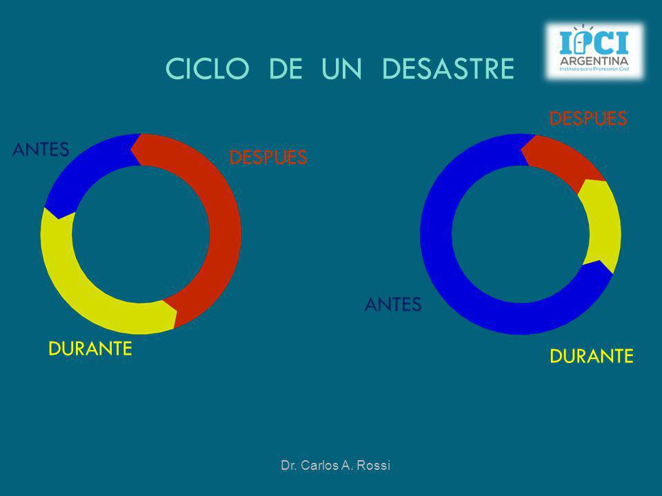 CICLO DE UN DESASTRE DESPUES ANTES DESPUES ANTES DURANTE DURANTE