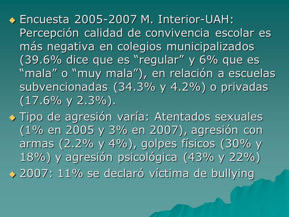 Encuesta 2005-2007 M. Interior-UAH: Percepción calidad de convivencia escolar es más negativa en colegios municipalizados (39.6% dice que es regular y 6% que es mala o muy mala ), en relación a escuelas subvencionadas (34.3% y 4.2%) o privadas (17.6% y 2.3%).