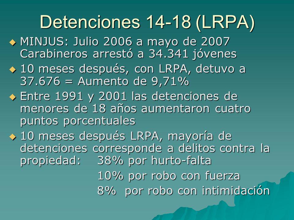 Detenciones 14-18 (LRPA) MINJUS: Julio 2006 a mayo de 2007 Carabineros arrestó a 34.341 jóvenes.