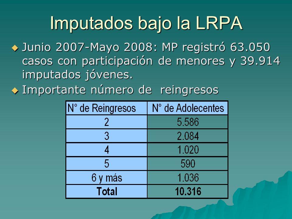 Imputados bajo la LRPA Junio 2007-Mayo 2008: MP registró 63.050 casos con participación de menores y 39.914 imputados jóvenes.