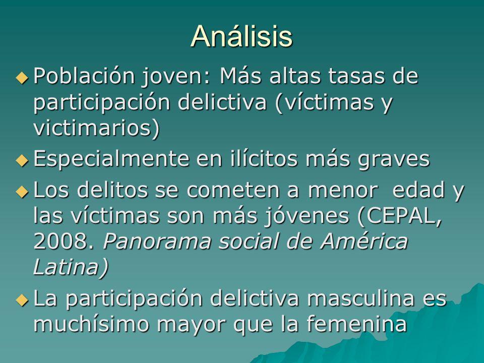 Análisis Población joven: Más altas tasas de participación delictiva (víctimas y victimarios) Especialmente en ilícitos más graves.
