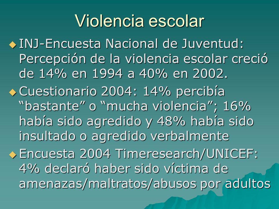 Violencia escolar INJ-Encuesta Nacional de Juventud: Percepción de la violencia escolar creció de 14% en 1994 a 40% en 2002.