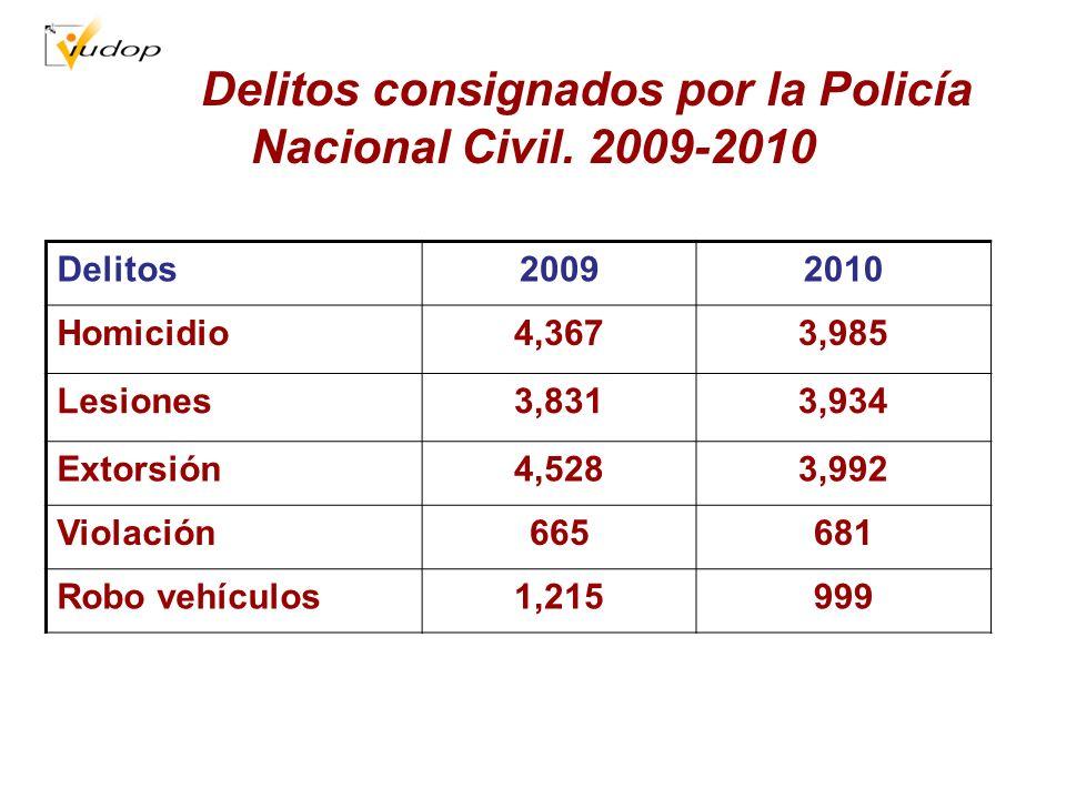 Delitos consignados por la Policía Nacional Civil. 2009-2010