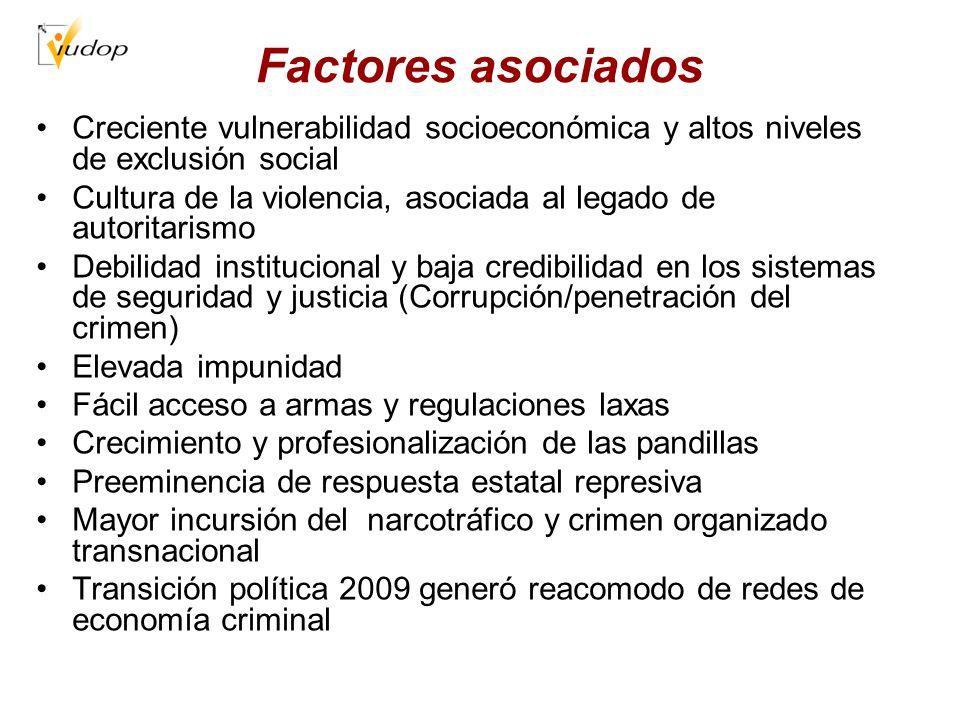 Factores asociados Creciente vulnerabilidad socioeconómica y altos niveles de exclusión social.