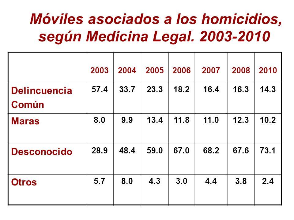 Móviles asociados a los homicidios, según Medicina Legal. 2003-2010