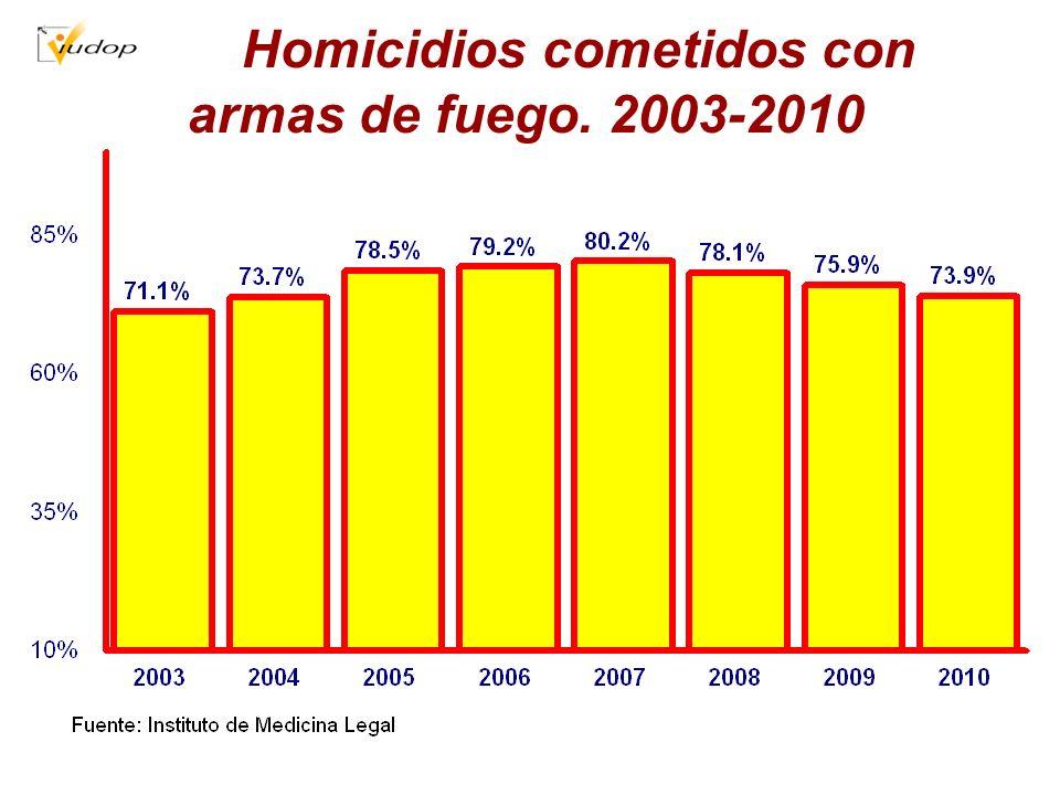 Homicidios cometidos con armas de fuego. 2003-2010