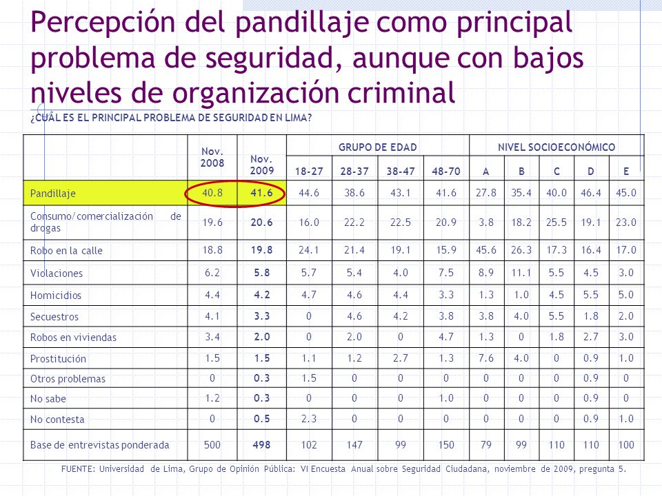 Percepción del pandillaje como principal problema de seguridad, aunque con bajos niveles de organización criminal