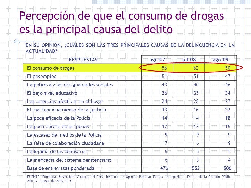 Percepción de que el consumo de drogas es la principal causa del delito