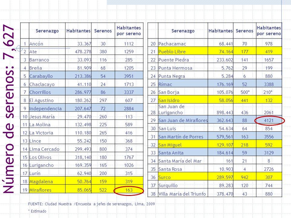 Número de serenos: 7,627 Serenazgo Habitantes Serenos