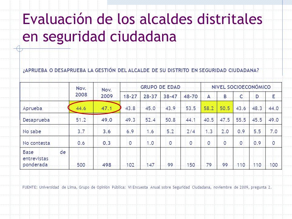 Evaluación de los alcaldes distritales en seguridad ciudadana