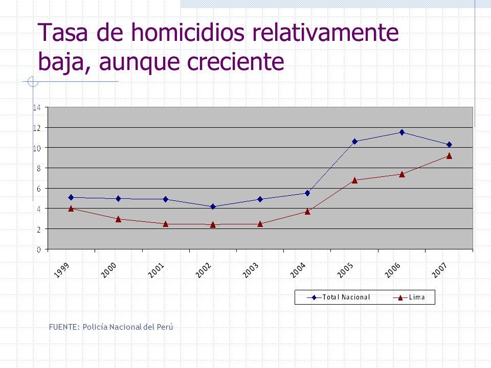Tasa de homicidios relativamente baja, aunque creciente