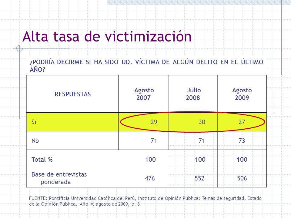 Alta tasa de victimización