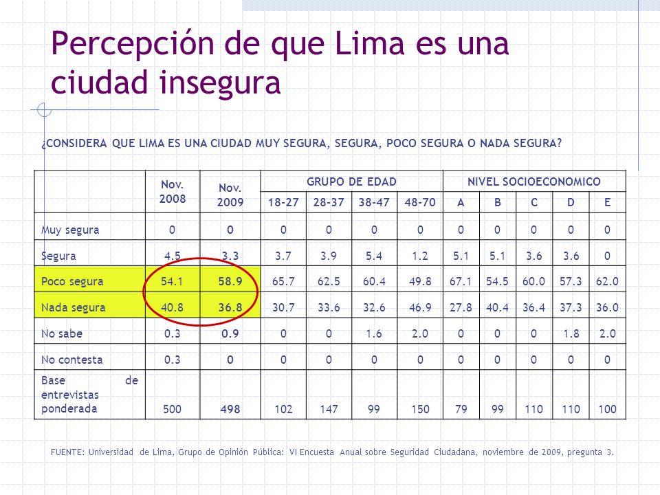 Percepción de que Lima es una ciudad insegura