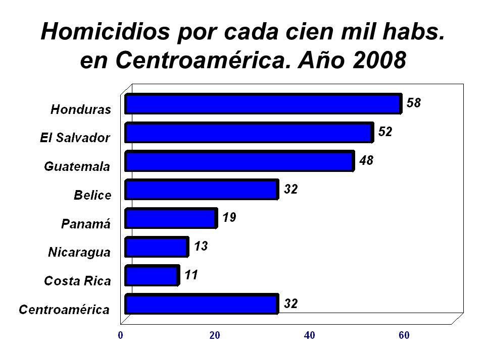 Homicidios por cada cien mil habs. en Centroamérica. Año 2008
