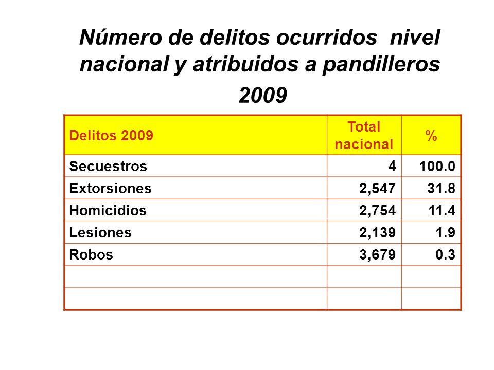 Número de delitos ocurridos nivel nacional y atribuidos a pandilleros 2009