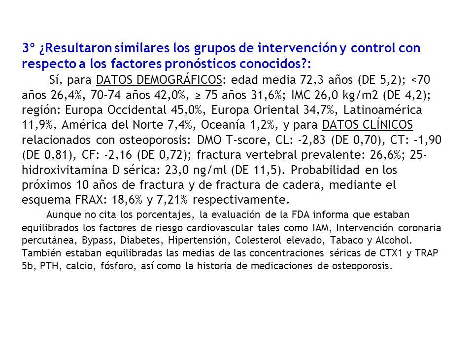 3º ¿Resultaron similares los grupos de intervención y control con respecto a los factores pronósticos conocidos : Sí, para DATOS DEMOGRÁFICOS: edad media 72,3 años (DE 5,2); <70 años 26,4%, 70-74 años 42,0%, ≥ 75 años 31,6%; IMC 26,0 kg/m2 (DE 4,2); región: Europa Occidental 45,0%, Europa Oriental 34,7%, Latinoamérica 11,9%, América del Norte 7,4%, Oceanía 1,2%, y para DATOS CLÍNICOS relacionados con osteoporosis: DMO T-score, CL: -2,83 (DE 0,70), CT: -1,90 (DE 0,81), CF: -2,16 (DE 0,72); fractura vertebral prevalente: 26,6%; 25-hidroxivitamina D sérica: 23,0 ng/ml (DE 11,5).