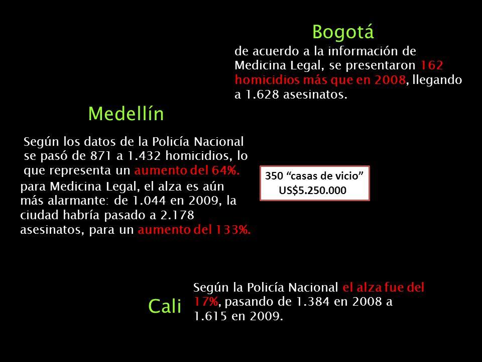Bogotá de acuerdo a la información de Medicina Legal, se presentaron 162 homicidios más que en 2008, llegando a 1.628 asesinatos.