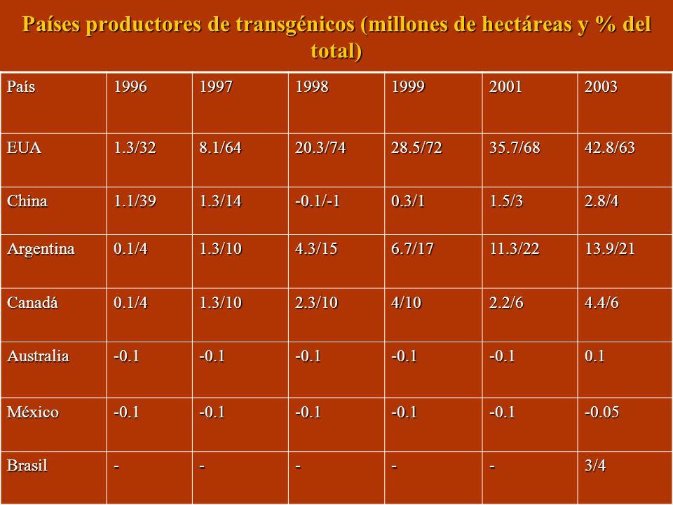 Países productores de transgénicos (millones de hectáreas y % del total)