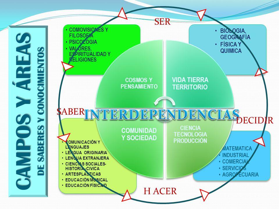 VIDA TIERRA TERRITORIO CIENCIA TECNOLOGIA PRODUCCIÓN