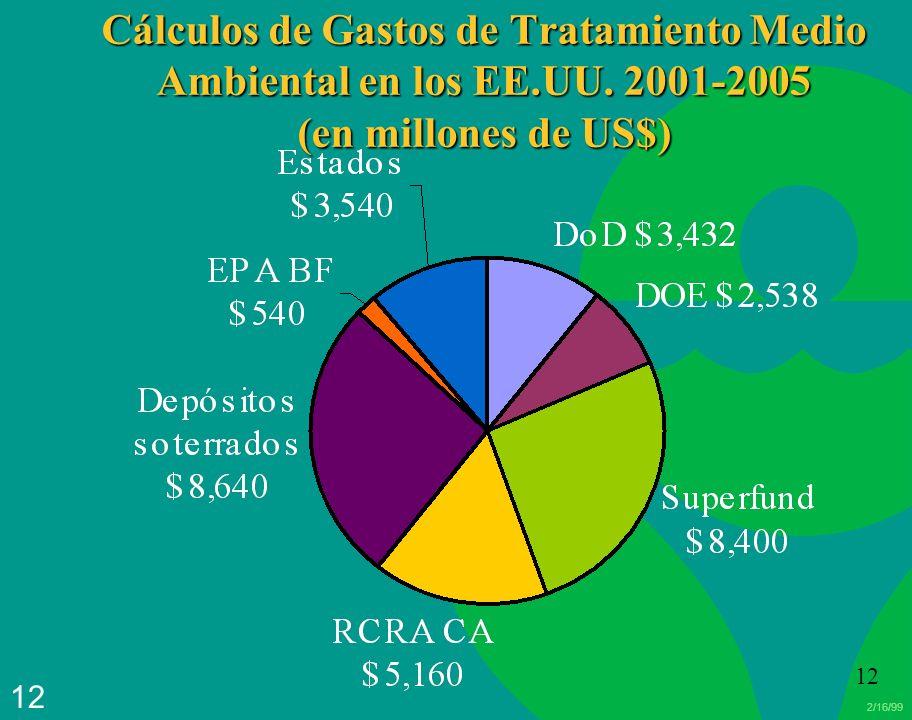 Cálculos de Gastos de Tratamiento Medio Ambiental en los EE. UU