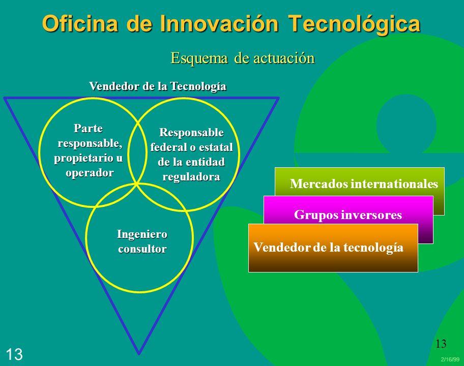 Oficina de Innovación Tecnológica