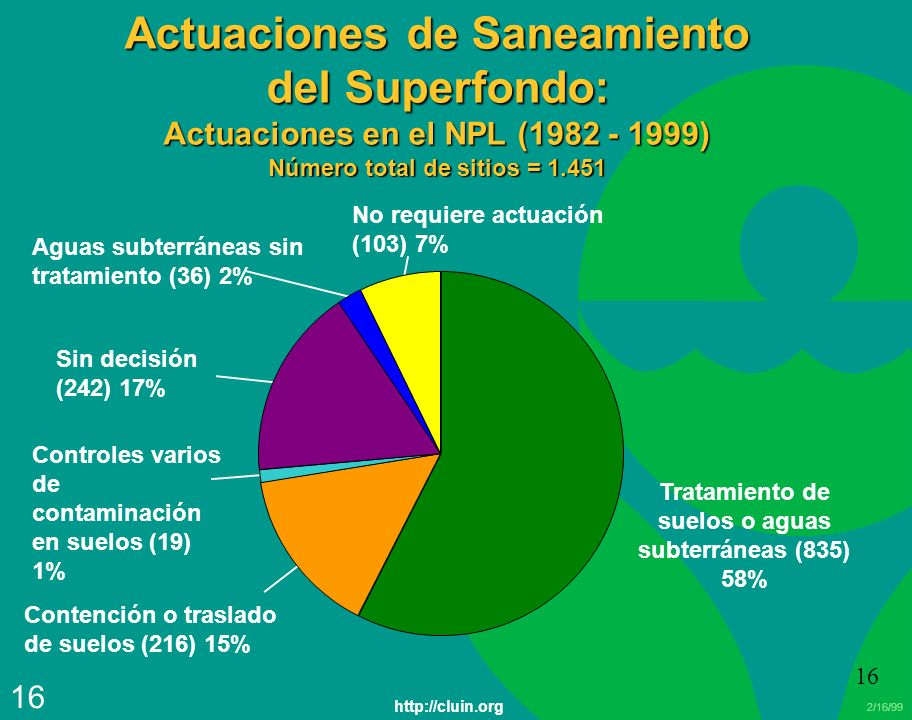 Tratamiento de suelos o aguas subterráneas (835) 58%