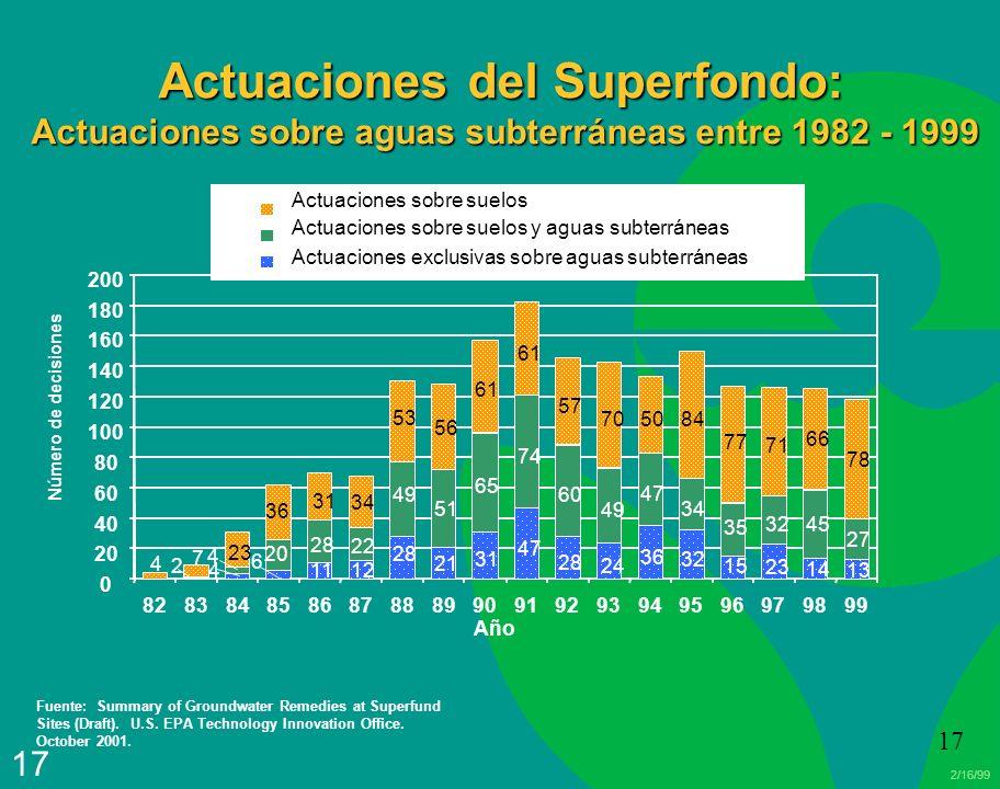 Actuaciones del Superfondo: Actuaciones sobre aguas subterráneas entre 1982 - 1999