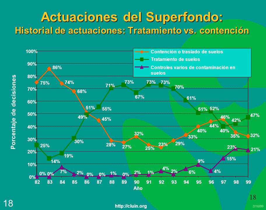 Actuaciones del Superfondo: Historial de actuaciones: Tratamiento vs