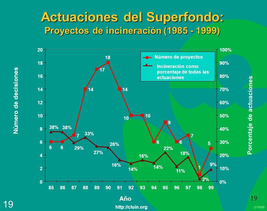 Actuaciones del Superfondo: Proyectos de incineración (1985 - 1999)