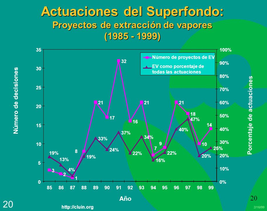 Actuaciones del Superfondo: Proyectos de extracción de vapores (1985 - 1999)