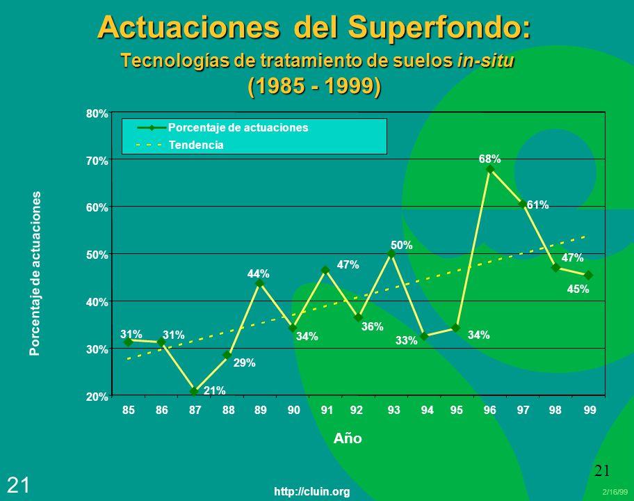 Actuaciones del Superfondo: Tecnologías de tratamiento de suelos in-situ (1985 - 1999)