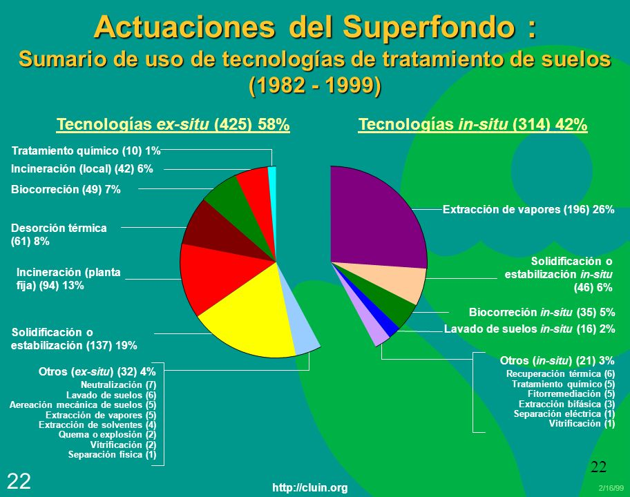 Tecnologías ex-situ (425) 58% Tecnologías in-situ (314) 42%