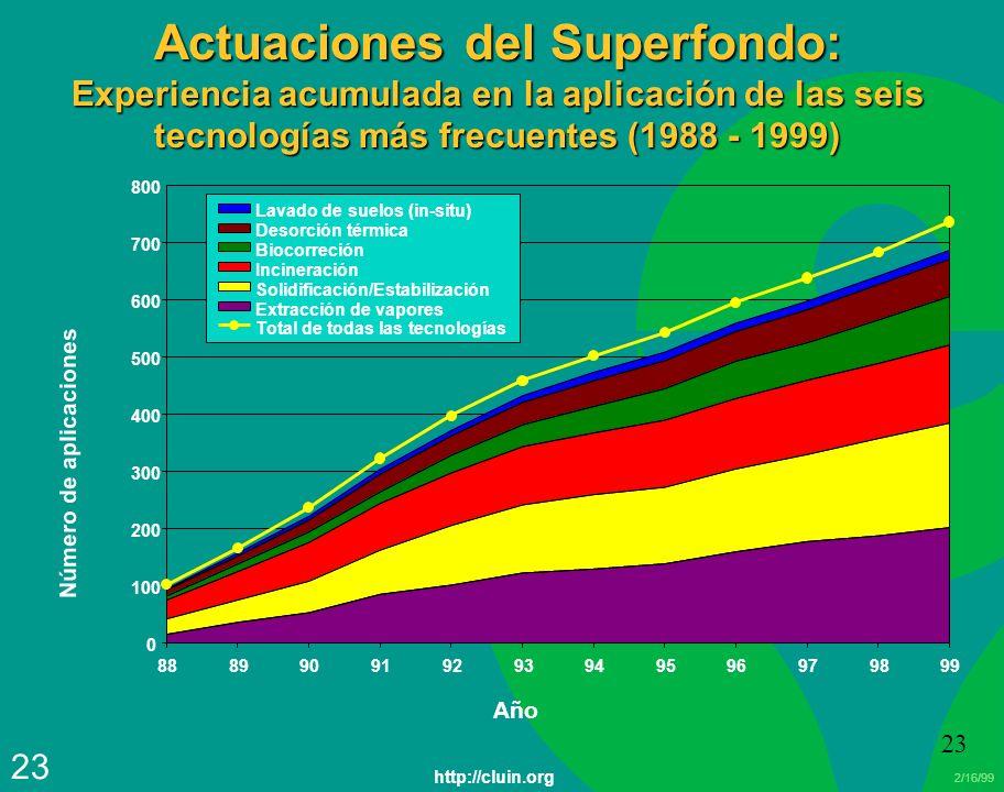 Actuaciones del Superfondo: Experiencia acumulada en la aplicación de las seis tecnologías más frecuentes (1988 - 1999)