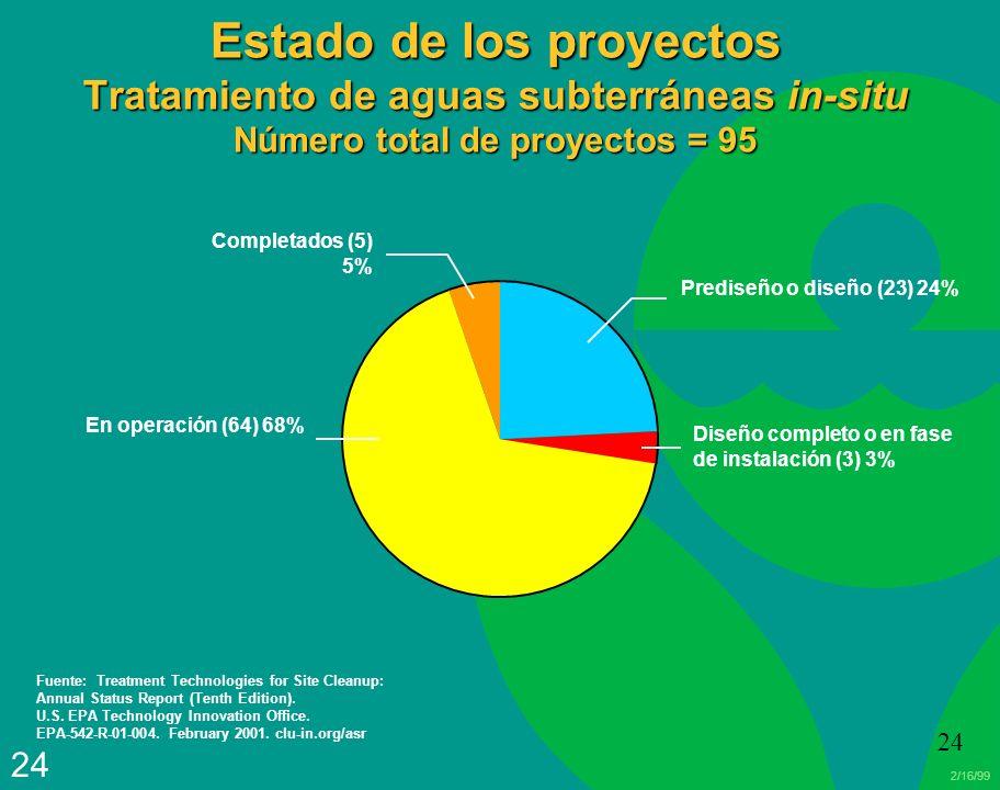 Estado de los proyectos Tratamiento de aguas subterráneas in-situ Número total de proyectos = 95
