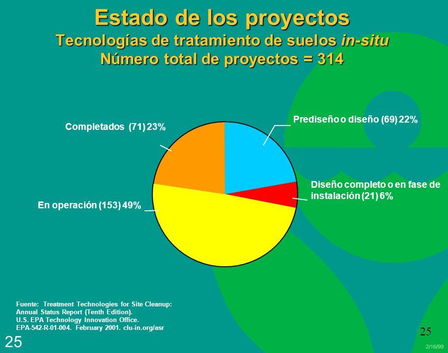 Estado de los proyectos Tecnologías de tratamiento de suelos in-situ Número total de proyectos = 314