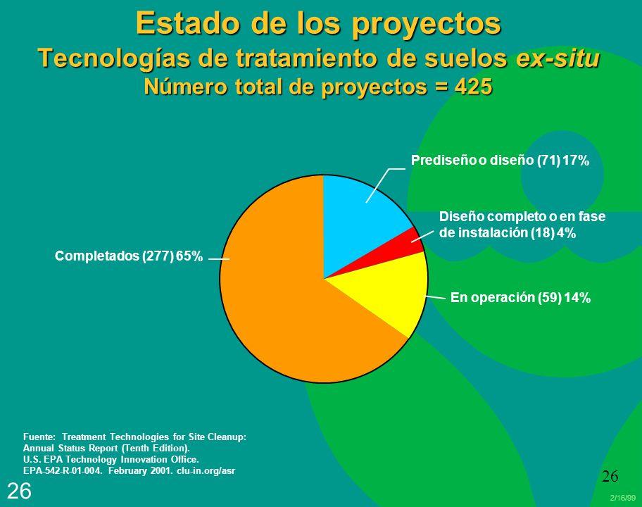 Estado de los proyectos Tecnologías de tratamiento de suelos ex-situ Número total de proyectos = 425