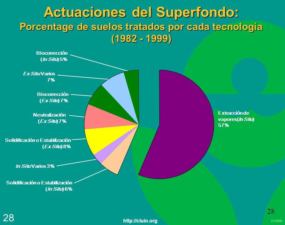 Actuaciones del Superfondo: Porcentage de suelos tratados por cada tecnología (1982 - 1999)