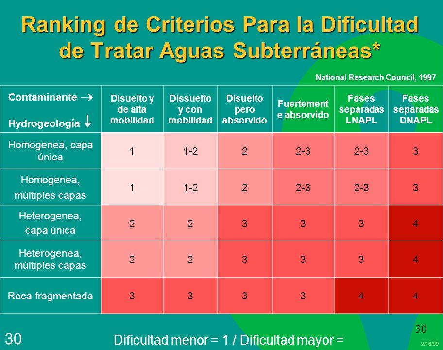 Ranking de Criterios Para la Dificultad de Tratar Aguas Subterráneas*