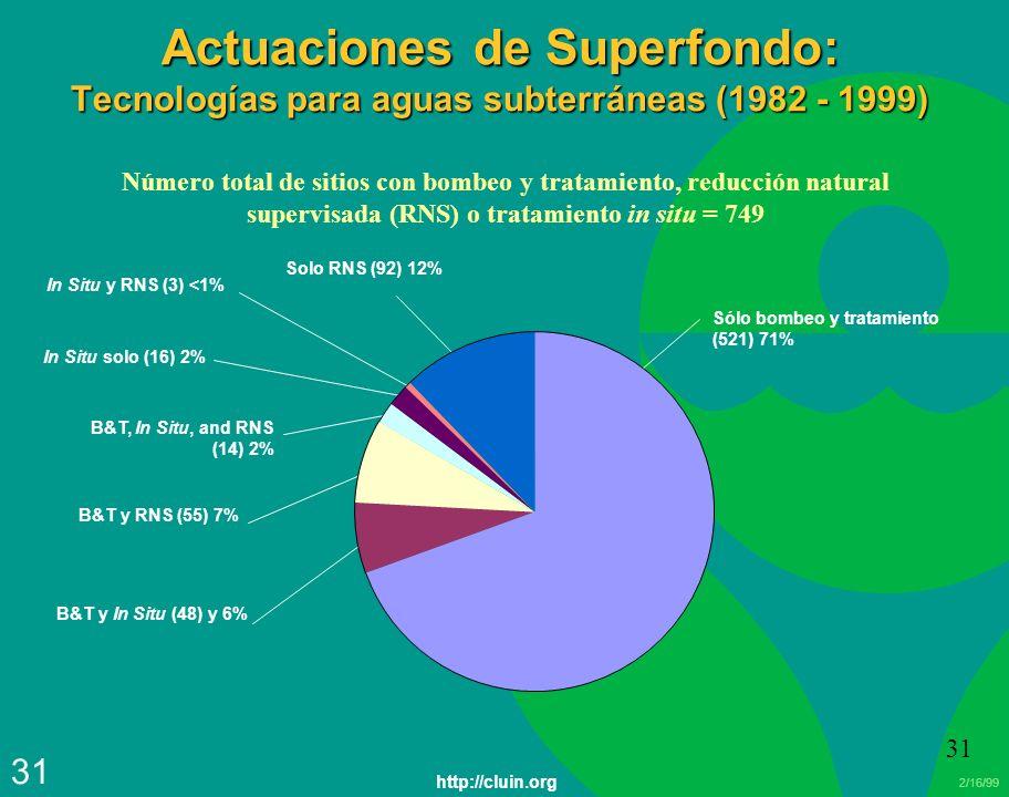 Actuaciones de Superfondo: Tecnologías para aguas subterráneas (1982 - 1999)
