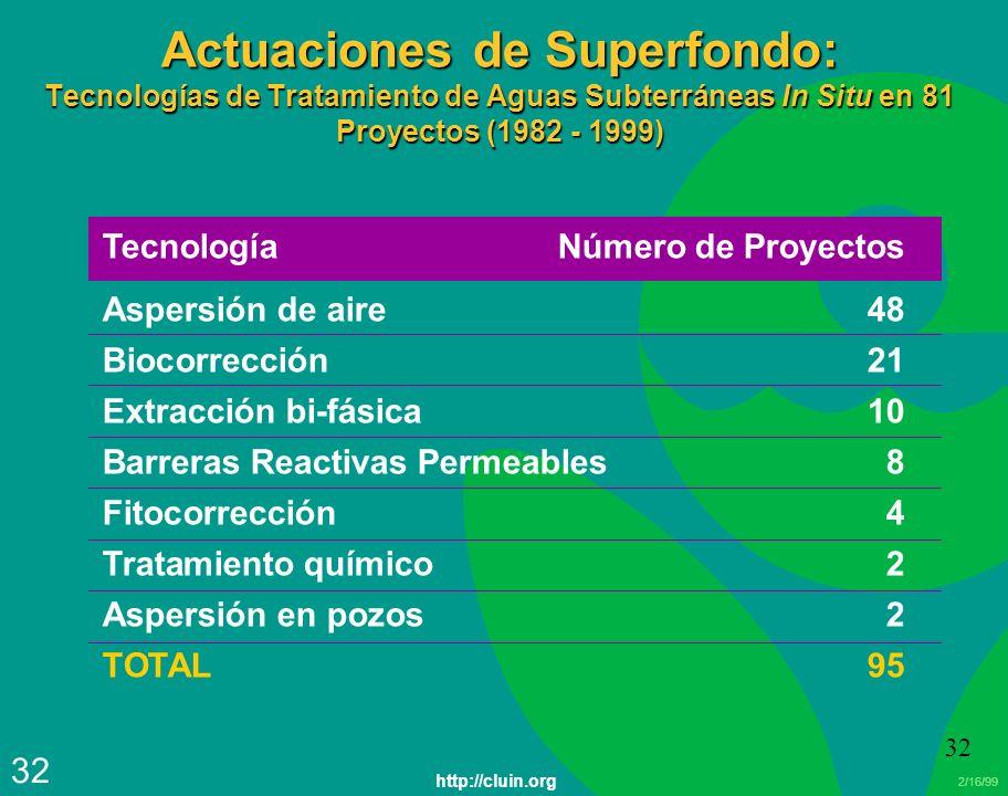 Actuaciones de Superfondo: Tecnologías de Tratamiento de Aguas Subterráneas In Situ en 81 Proyectos (1982 - 1999)