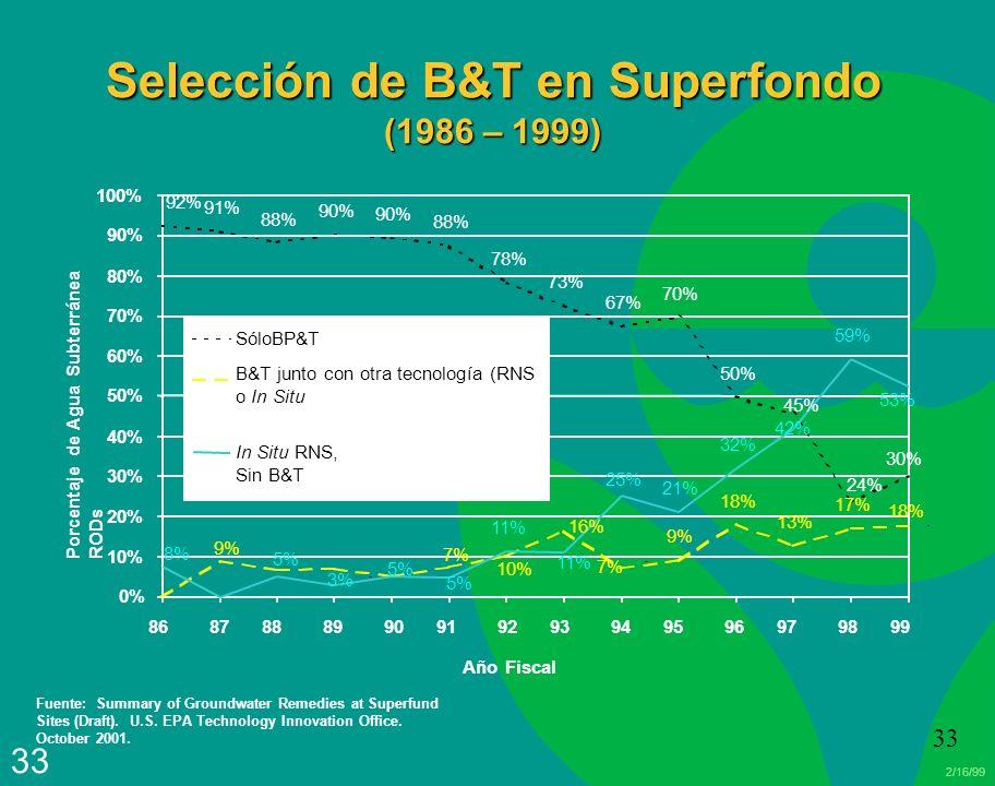 Selección de B&T en Superfondo (1986 – 1999)