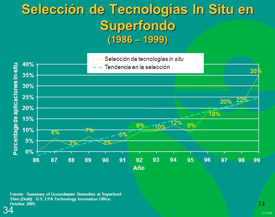 Selección de Tecnologías In Situ en Superfondo (1986 – 1999)