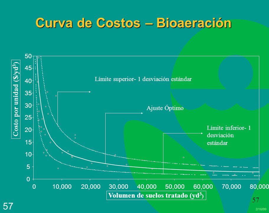 Curva de Costos – Bioaeración